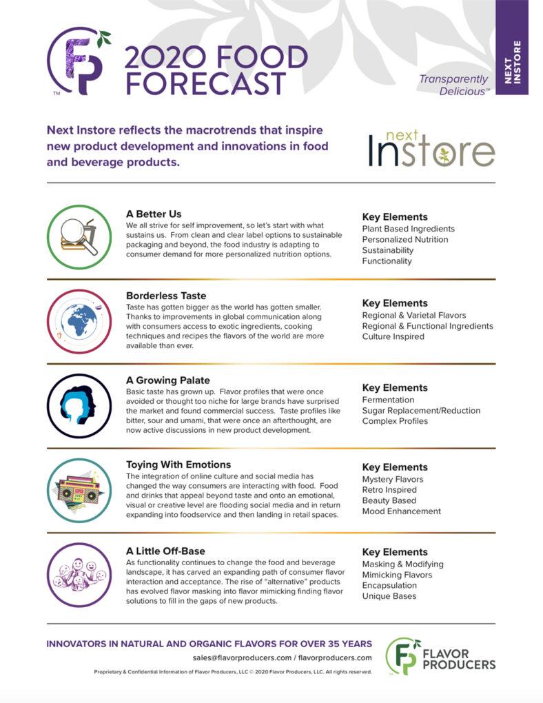 2020 Food Forecast