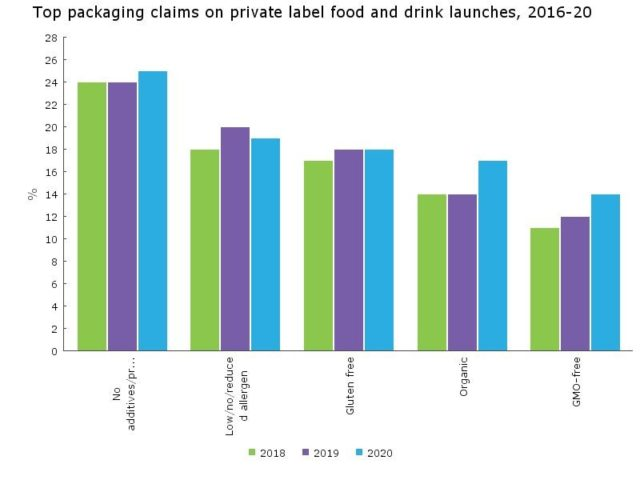Top packaging claims on private label food and drink launches, 2016-2020